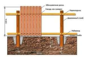 схема дерев'яного забора