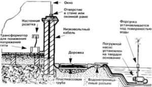 фонтан-ставок