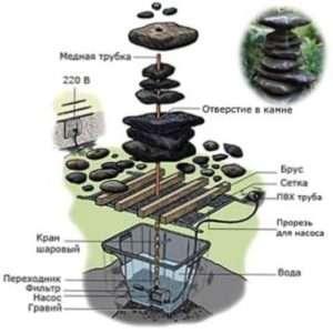 З яких матеріалів можна створити фонтан на дачі