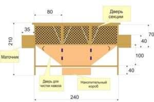 Рекомендації щодо розташування сітки
