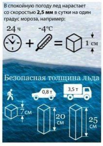 Тактика підводного лову. Як діяти?