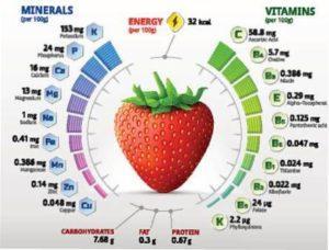 Склад та вітаміни в клубнике
