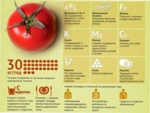 Характеристика і користь томатів чері для родини